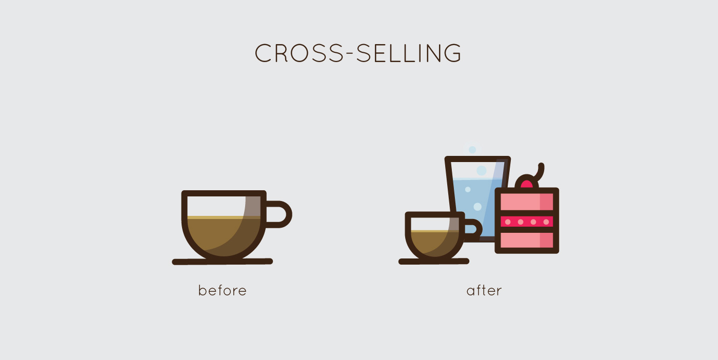 cross selling, upselling, review, business, efficient