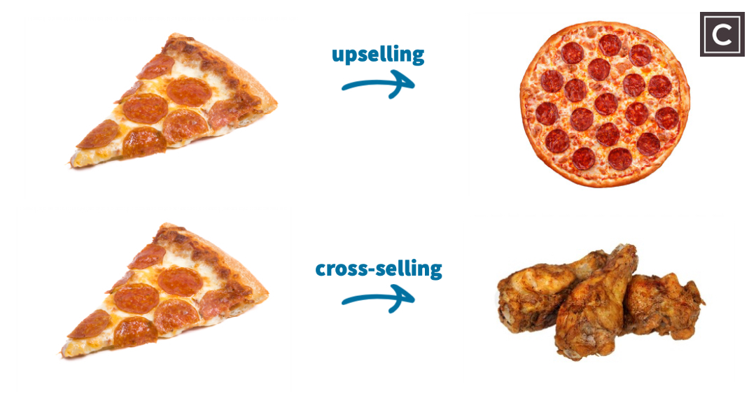 A GUIDE TO UPSELLING & CROSS-SELLING